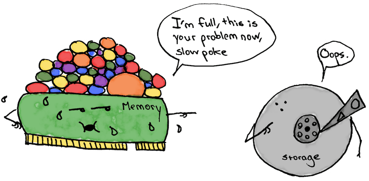 "The second panel of the cartoon where the Memory card says ""I'm full, this is your problem now, slow poke storage!"" to the sheepish looking Storage disk"