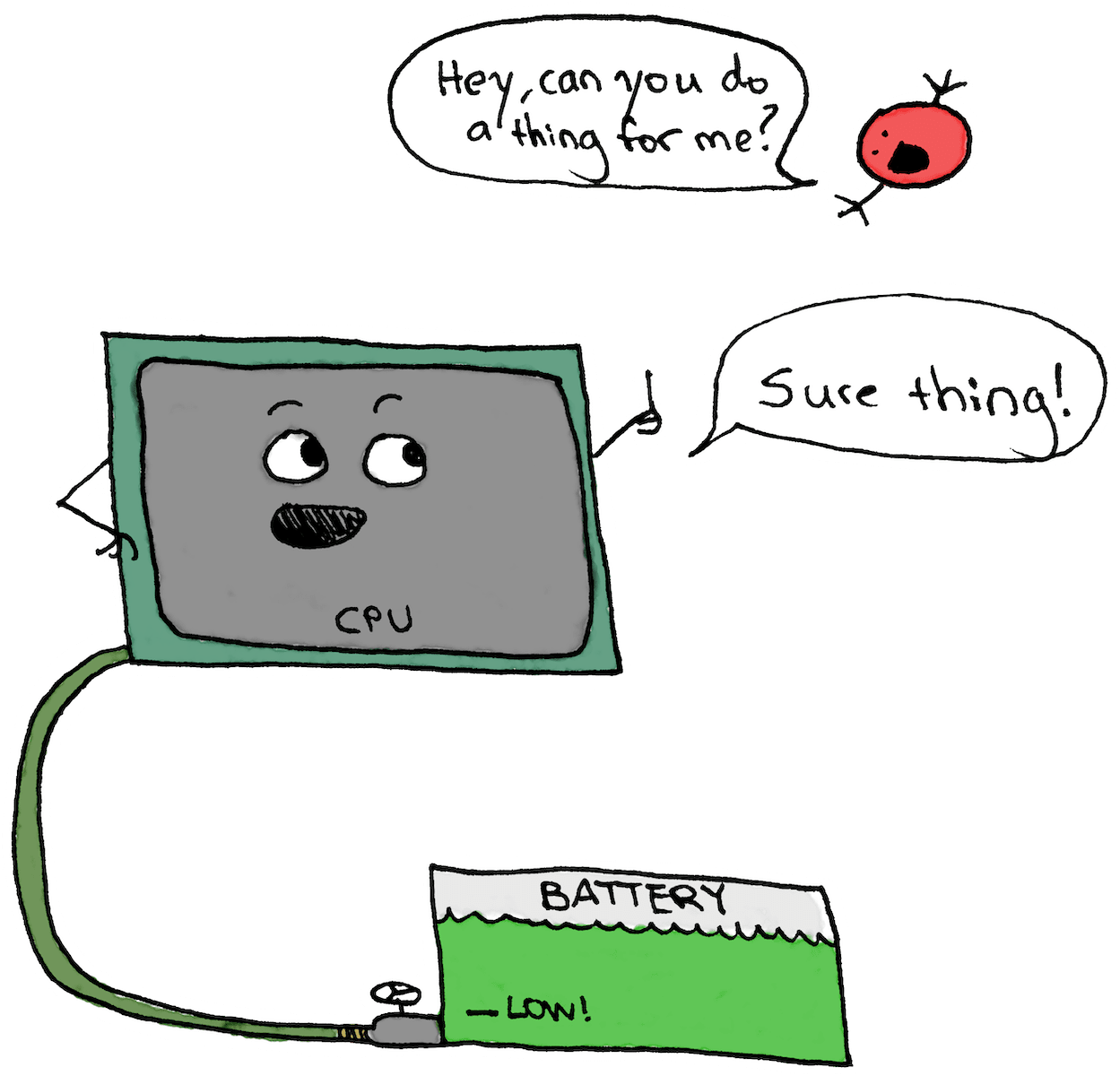 The fourth panel of the cartoon has the CPU easily managing one app's requests with a full reserve of battery to power him)